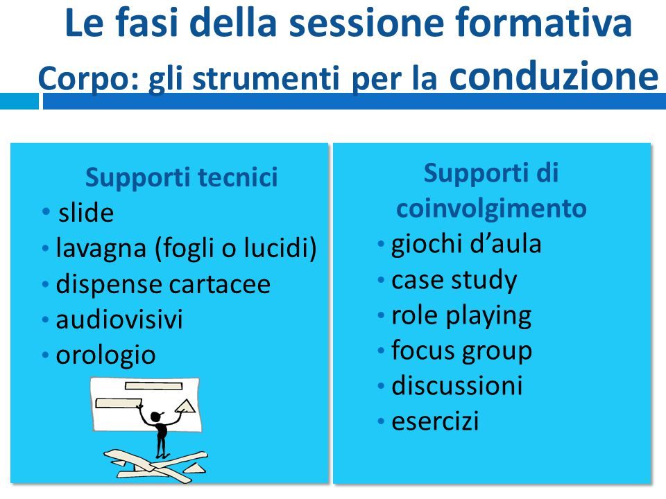 Le fasi della sessione formativa Corpo: gli strumenti per la conduzione
