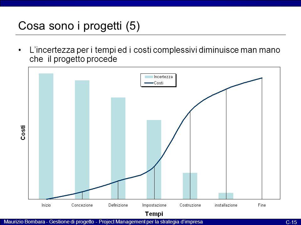 Cosa sono i progetti (5) L'incertezza per i tempi ed i costi complessivi diminuisce man mano che il progetto procede.