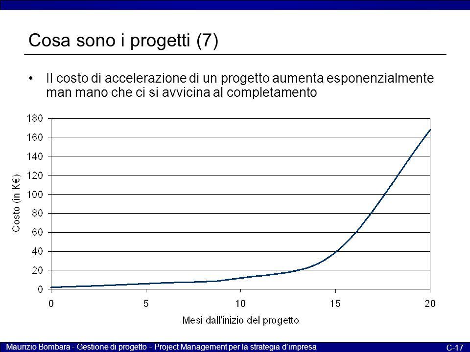 Cosa sono i progetti (7) Il costo di accelerazione di un progetto aumenta esponenzialmente man mano che ci si avvicina al completamento.