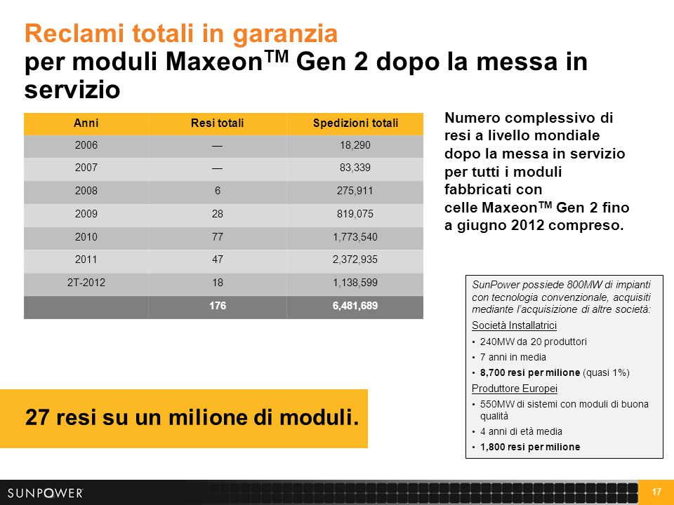 Il resistente design della cella MaxeonTM consente a SunPower di offrire la miglior garanzia del settore