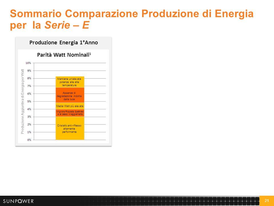 Produzione Energia 25 Anni Produzione Energia 1°Anno
