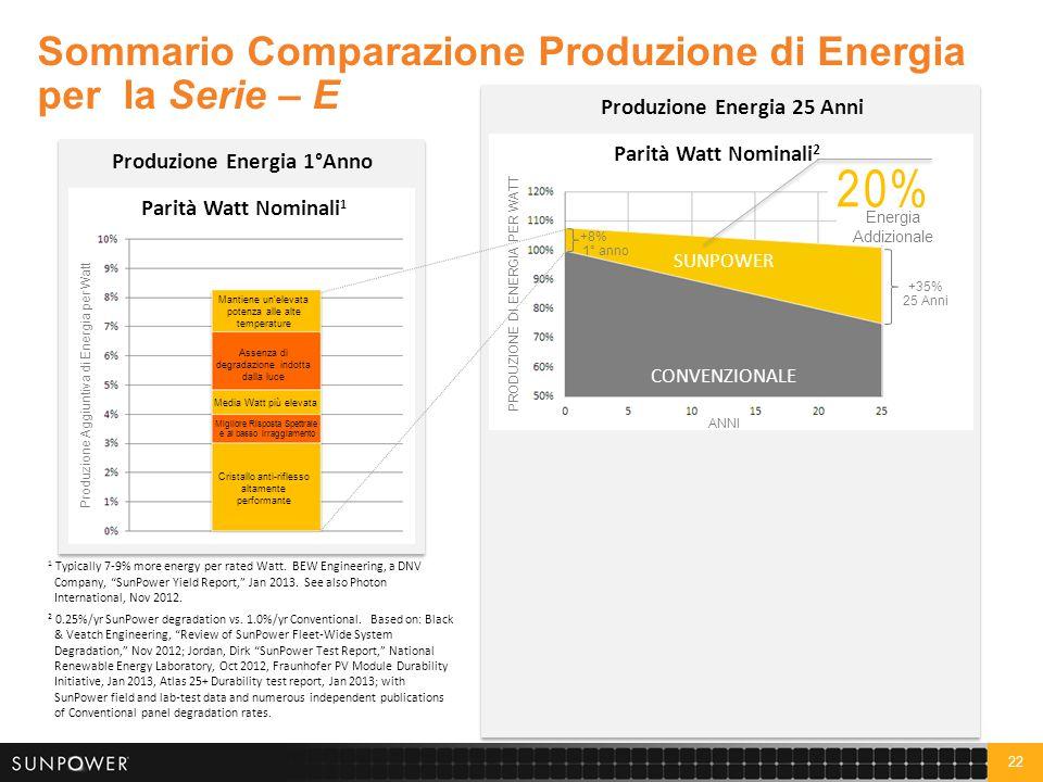 20% 60% Sommario Comparazione Produzione di Energia per la Serie – E