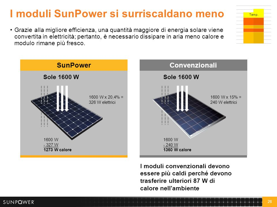 Temperature di funzionamento SunPower rispetto a convenzionali