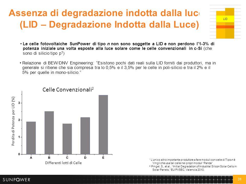 Distribuzione di potenza per SPR-E20-327 (gennaio-maggio 2012)