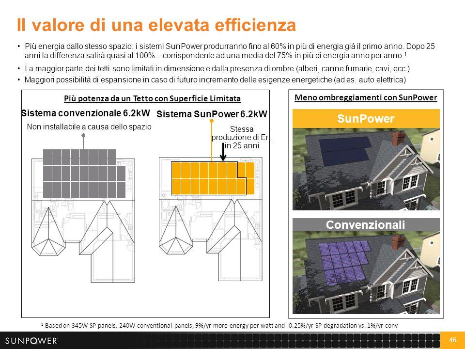 € 0,1375 / W = profitto aggiuntivo del partner con SunPower