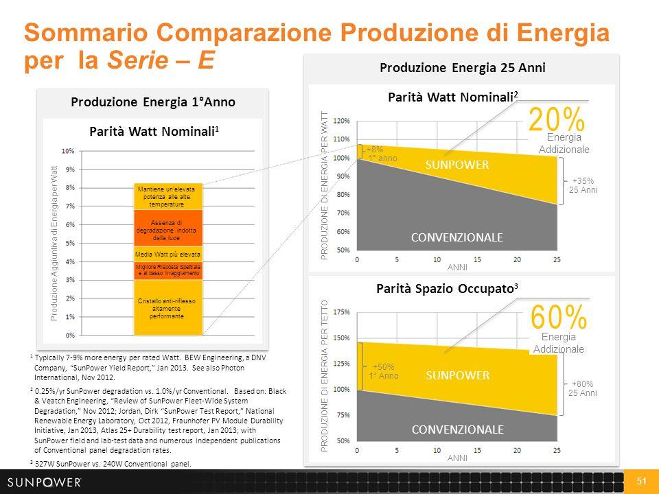 21% 75% Sommario Comparazione Produzione di Energia per la Serie – X