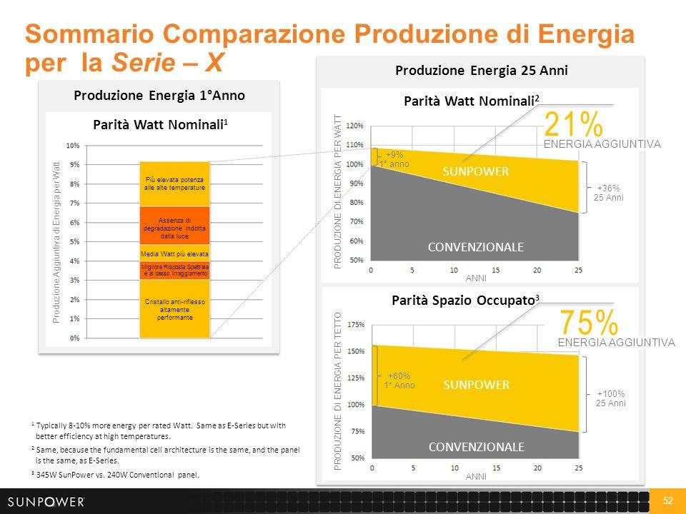 Qual'è il valore totale di un Sistema SunPower per il Cliente finale