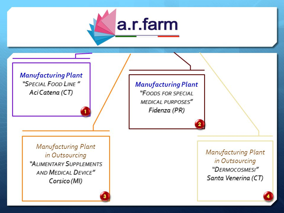 Manufacturing Plant Manufacturing Plant