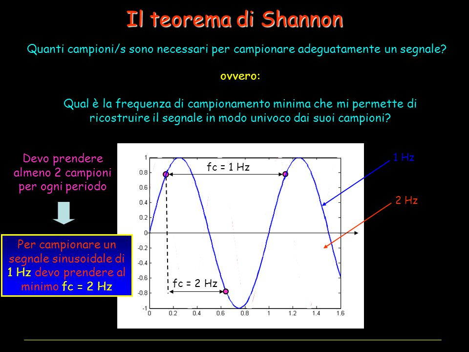 Il teorema di Shannon Quanti campioni/s sono necessari per campionare adeguatamente un segnale ovvero: