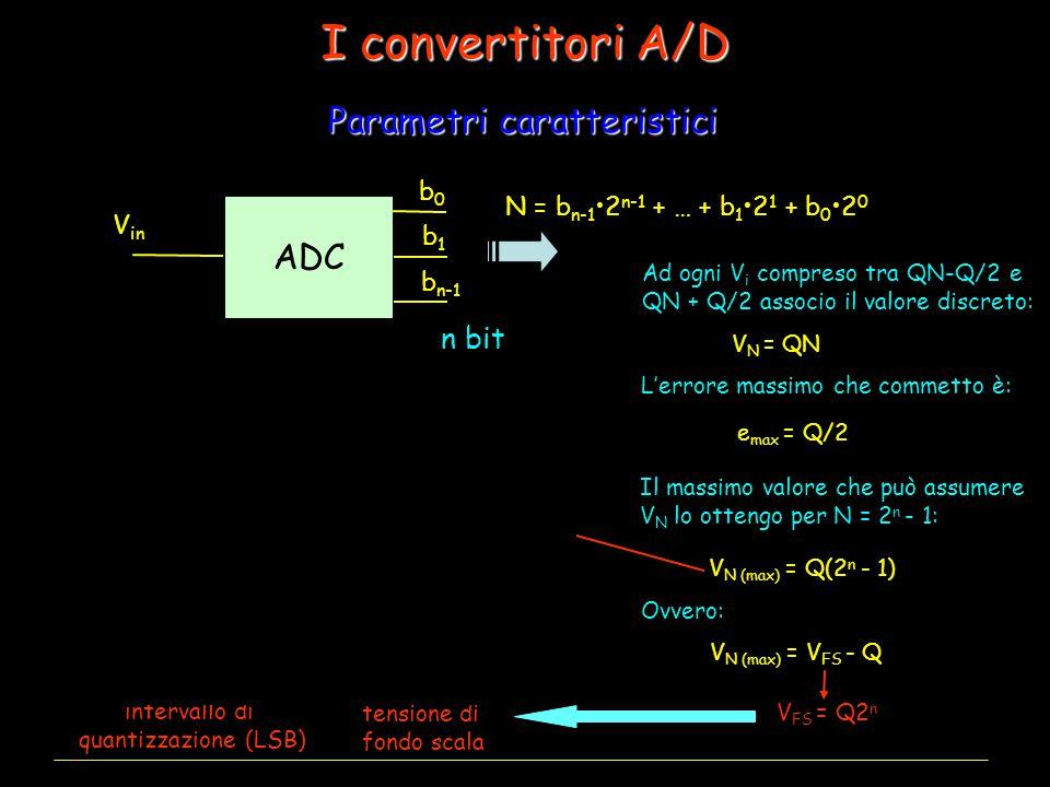 I convertitori A/D Parametri caratteristici ADC n bit N n = 2 Vin b0