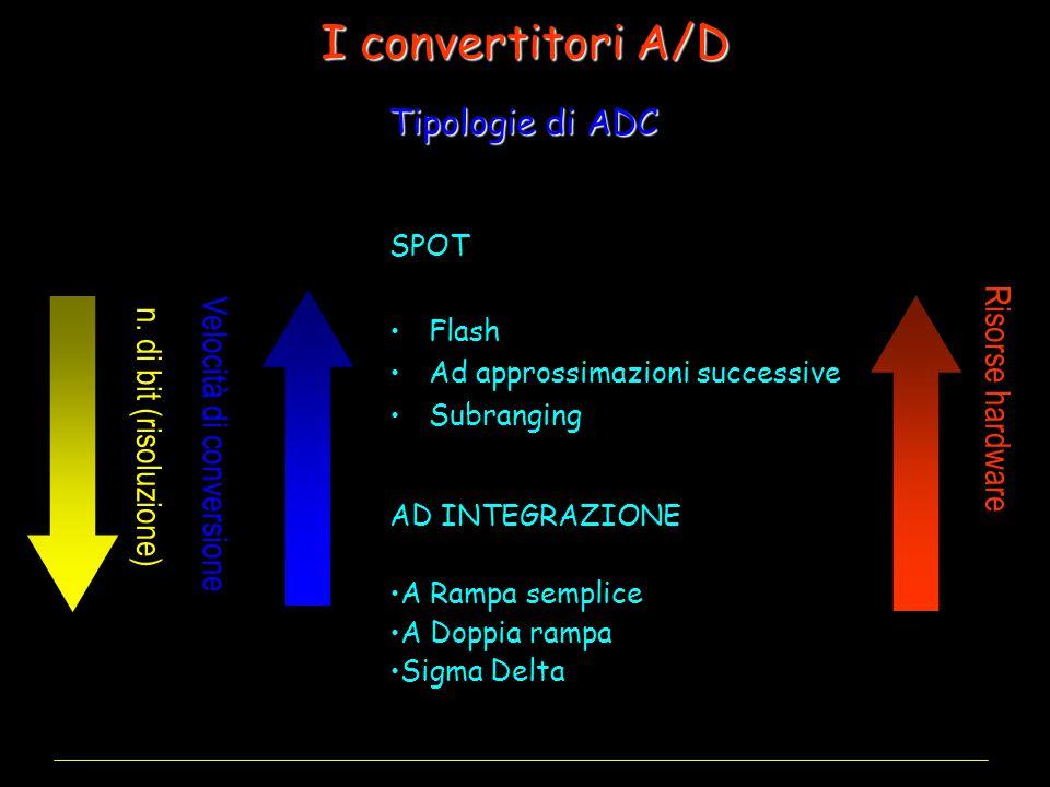 I convertitori A/D Tipologie di ADC Risorse hardware
