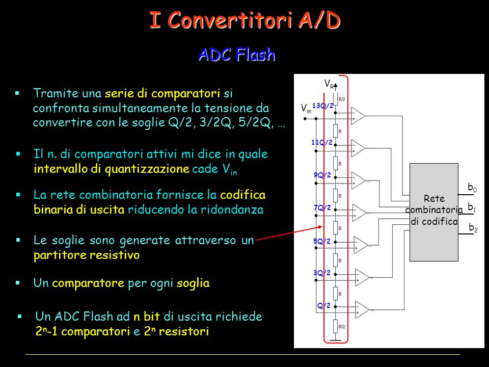 I Convertitori A/D ADC Flash