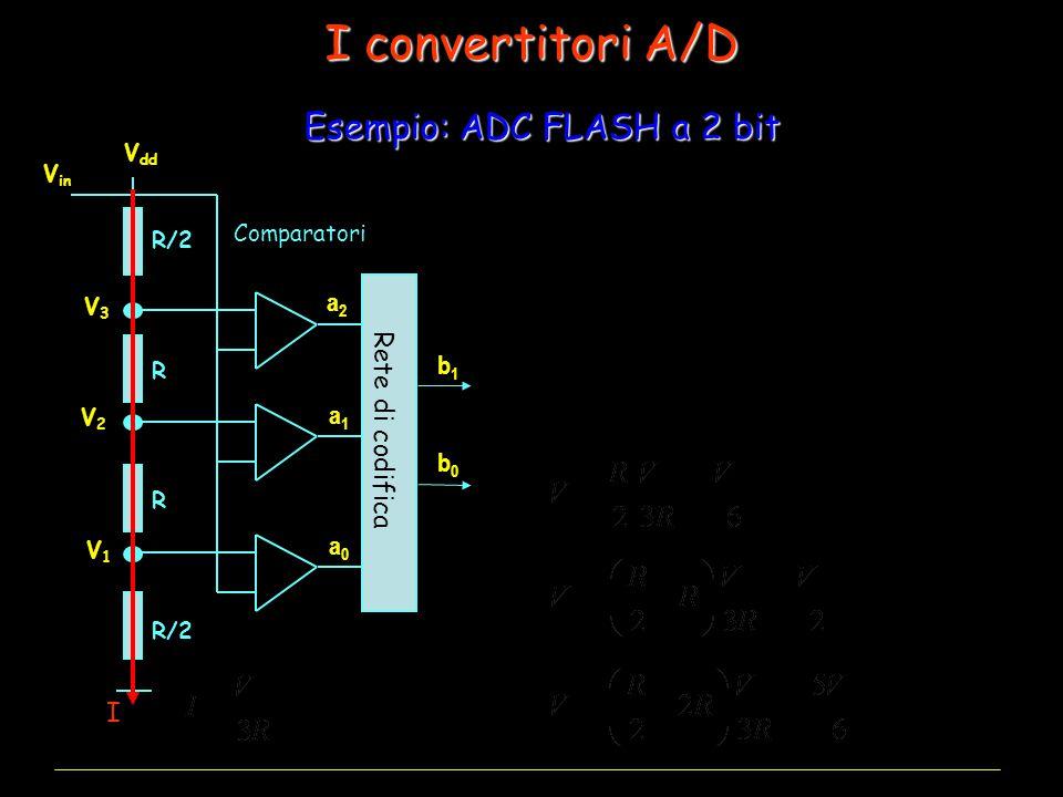I convertitori A/D Esempio: ADC FLASH a 2 bit Vin a2 a1 a0 b1 b0