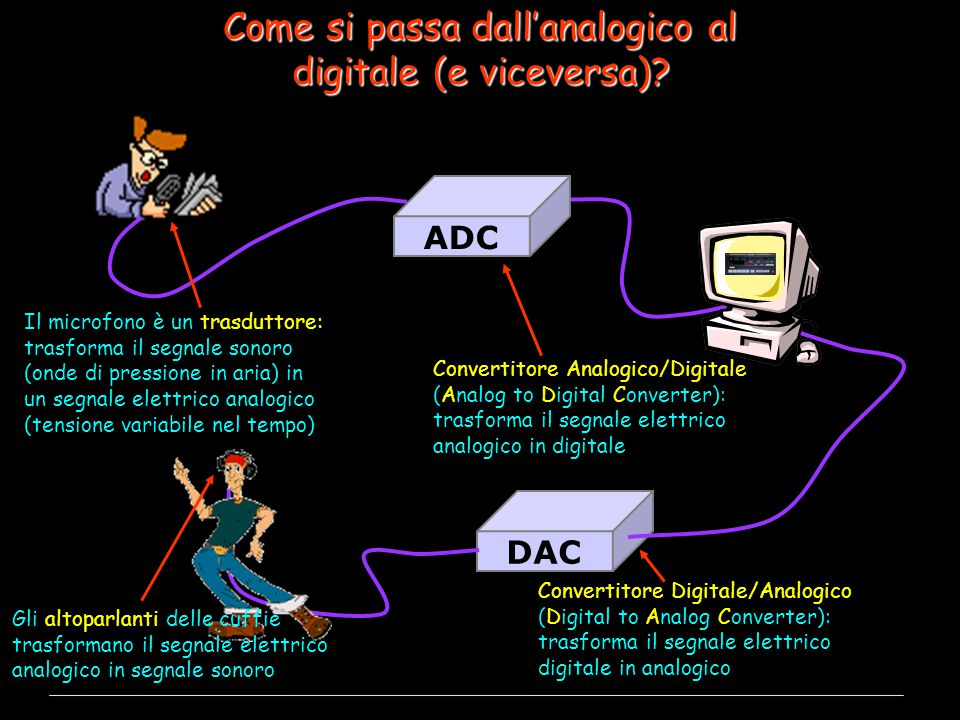 Come si passa dall'analogico al digitale (e viceversa)