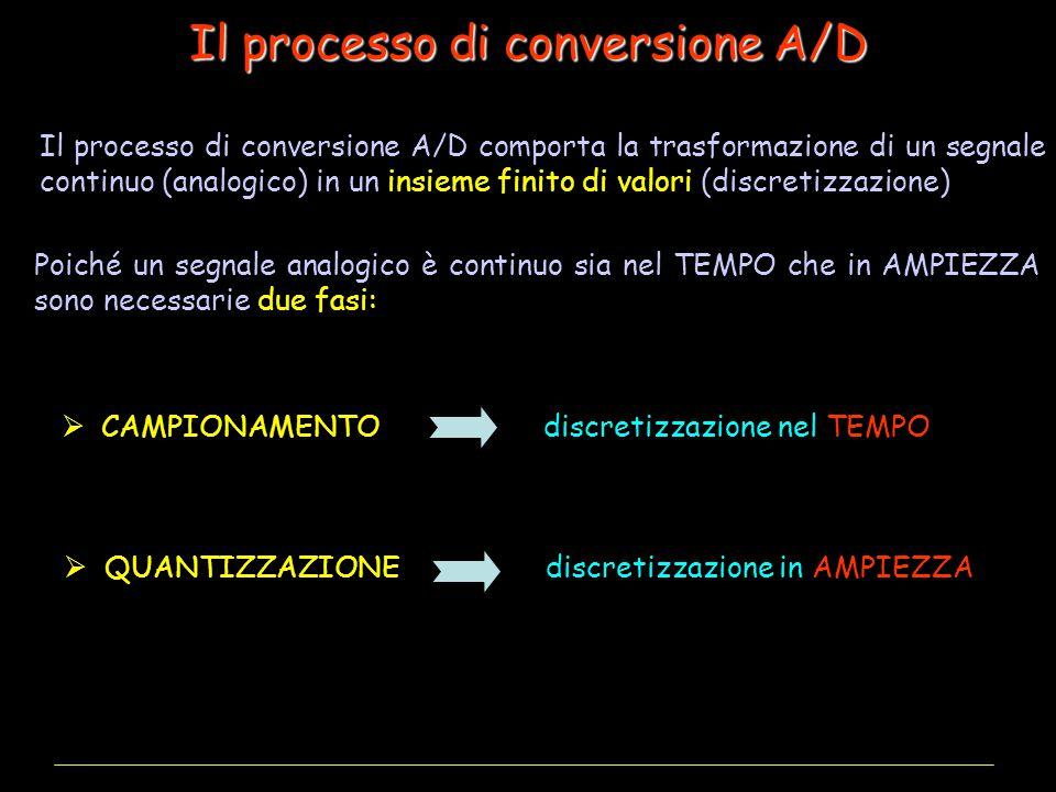Il processo di conversione A/D
