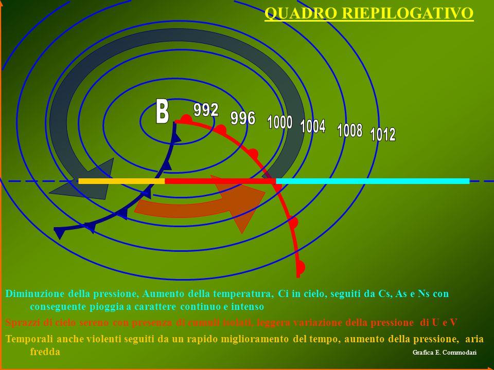 B 992 996 1000 1004 1008 1012 QUADRO RIEPILOGATIVO