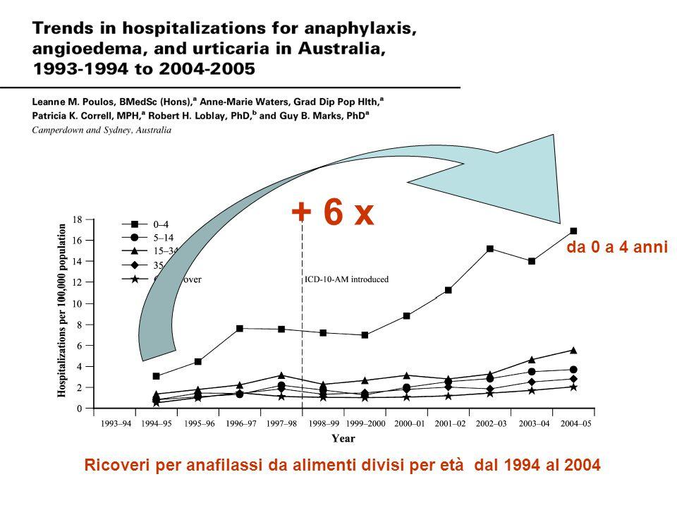 + 6 x da 0 a 4 anni Ricoveri per anafilassi da alimenti divisi per età dal 1994 al 2004