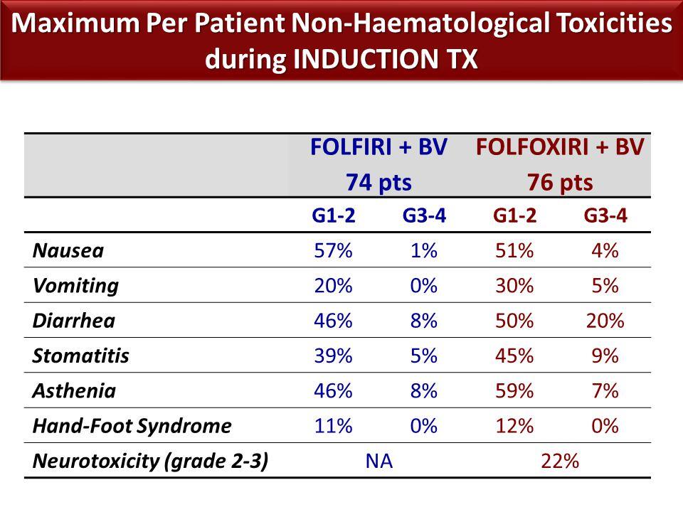Maximum Per Patient Non-Haematological Toxicities