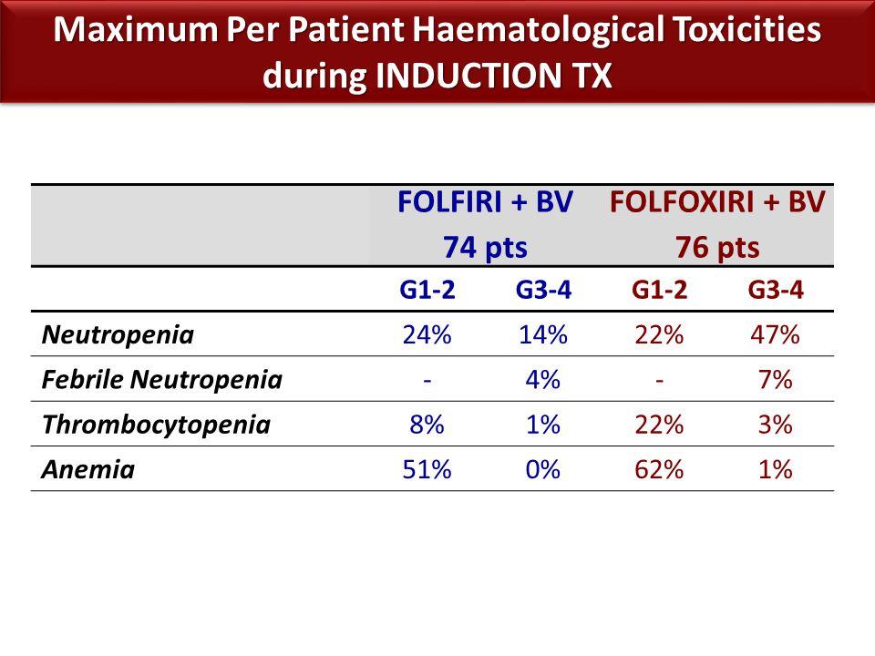 Maximum Per Patient Haematological Toxicities