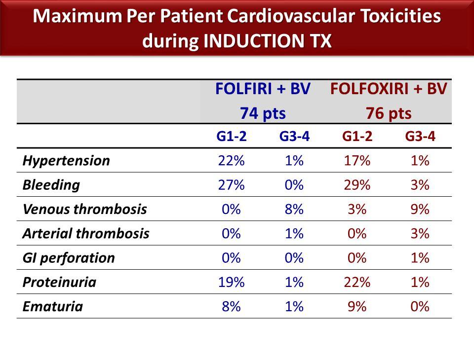 Maximum Per Patient Cardiovascular Toxicities