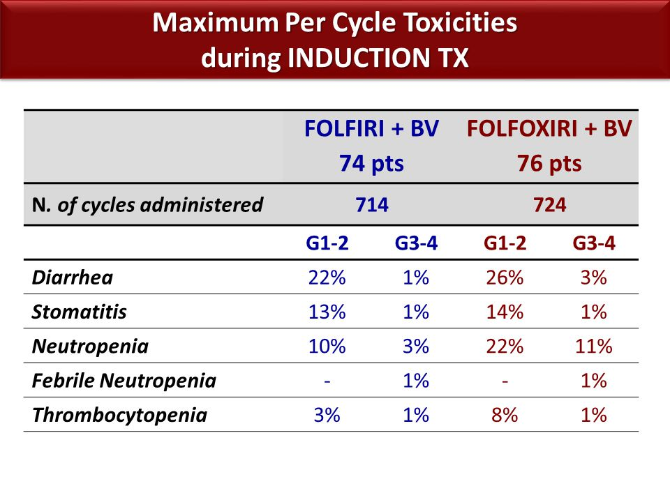Maximum Per Cycle Toxicities