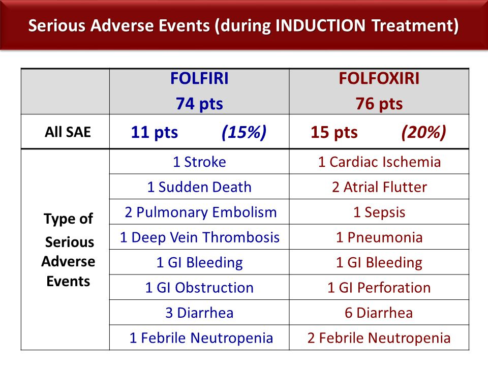 Serious Adverse Events (during INDUCTION Treatment) FOLFIRI 74 pts