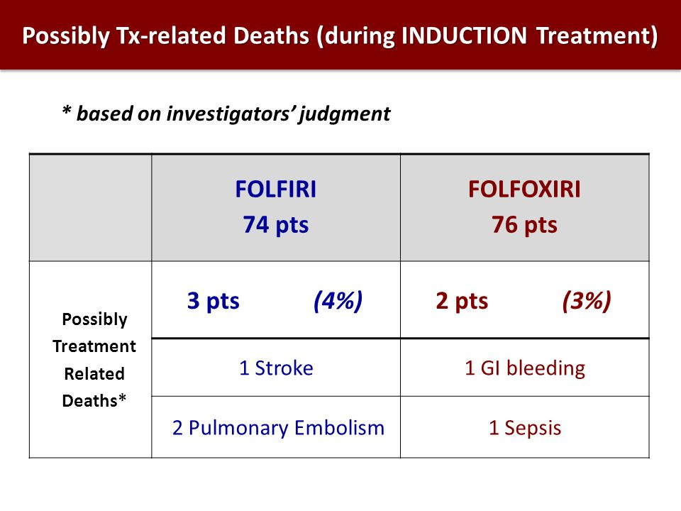 Possibly Tx-related Deaths (during INDUCTION Treatment)