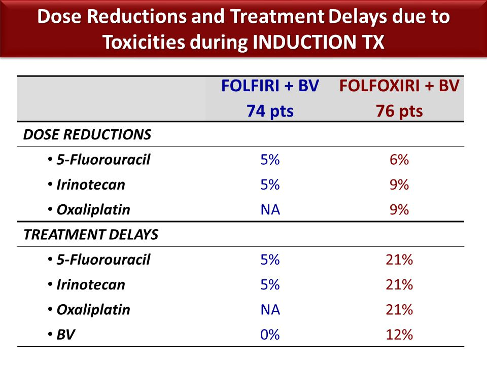 Dose Reductions and Treatment Delays due to Toxicities during INDUCTION TX