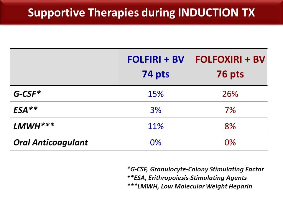 Supportive Therapies during INDUCTION TX