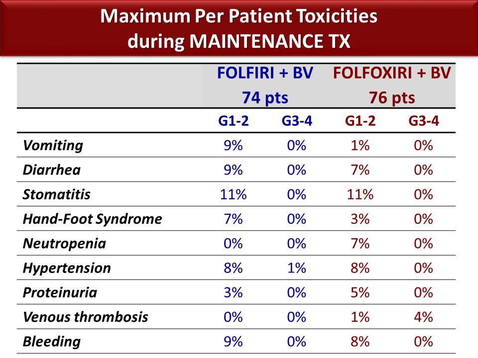 Maximum Per Patient Toxicities