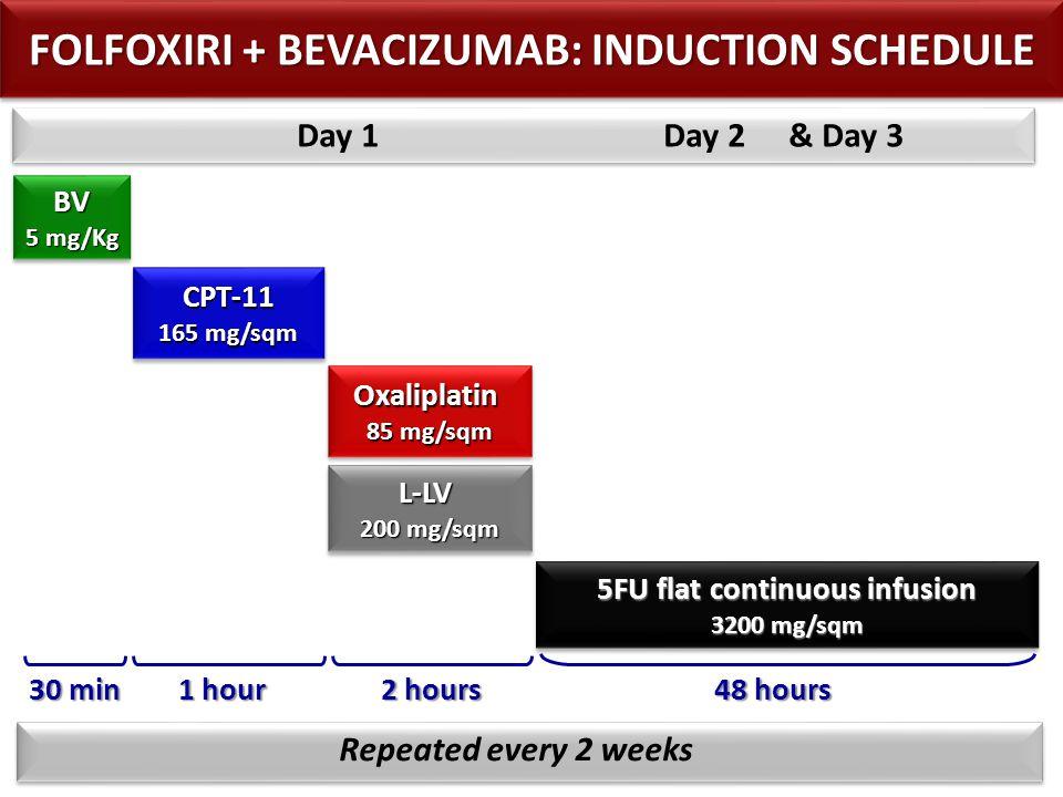 FOLFOXIRI + BEVACIZUMAB: INDUCTION SCHEDULE