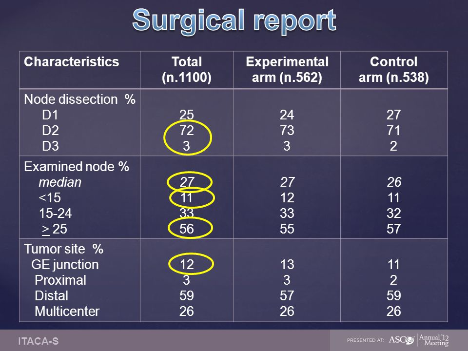 Surgical report Characteristics Total (n.1100)