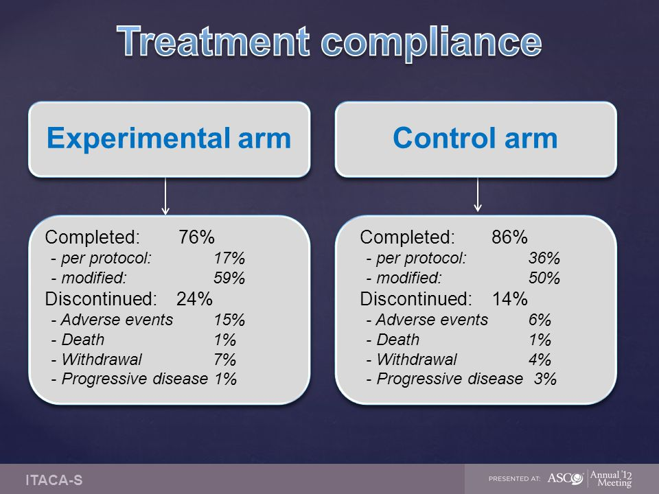 Treatment compliance Experimental arm Control arm Completed: 76%