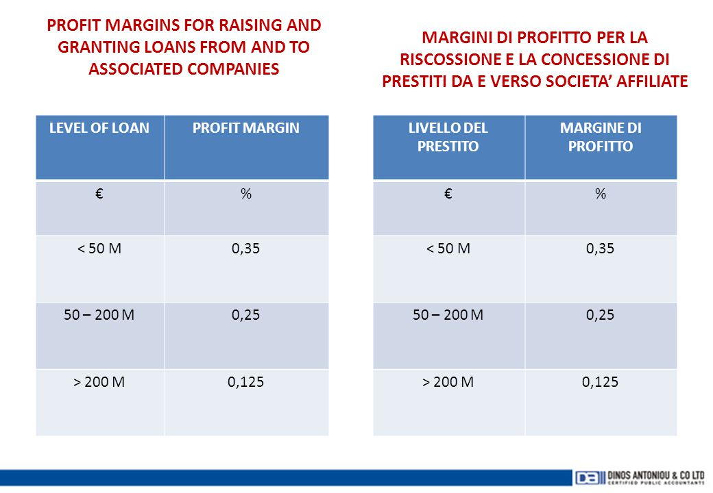 PROFIT MARGINS FOR RAISING AND GRANTING LOANS FROM AND TO ASSOCIATED COMPANIES