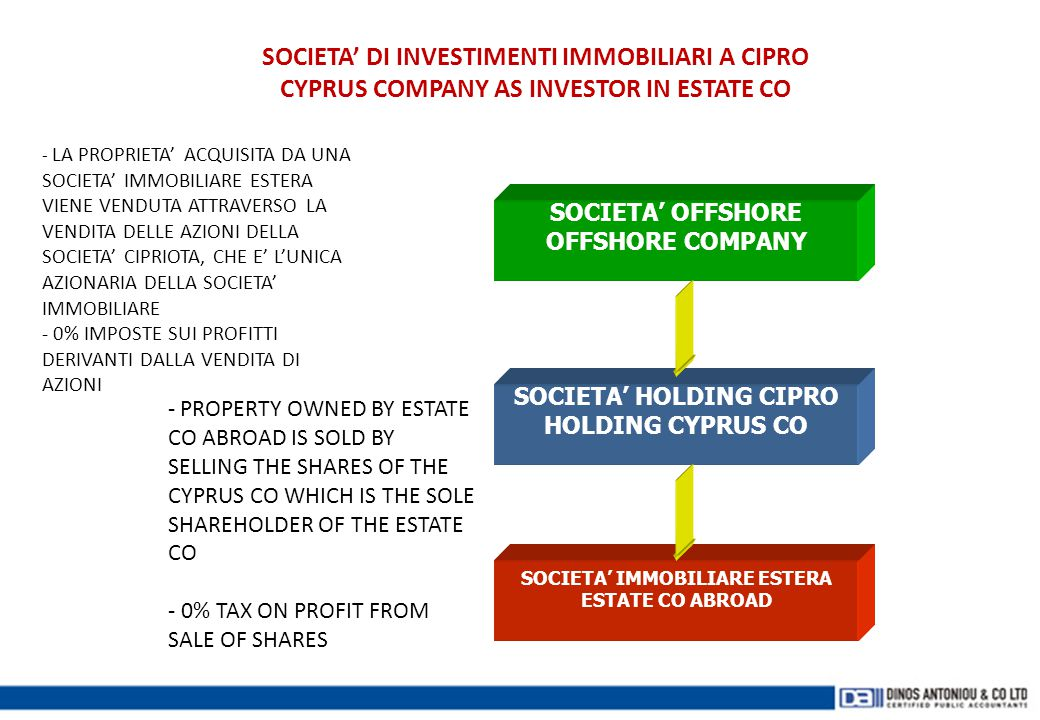 SOCIETA' HOLDING CIPRO SOCIETA' IMMOBILIARE ESTERA