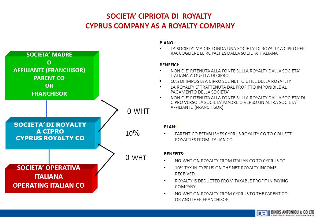 SOCIETA' CIPRIOTA DI ROYALTY CYPRUS COMPANY AS A ROYALTY COMPANY