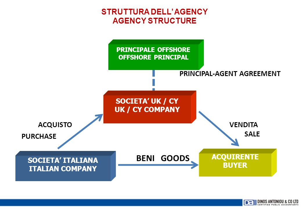 STRUTTURA DELL' AGENCY AGENCY STRUCTURE
