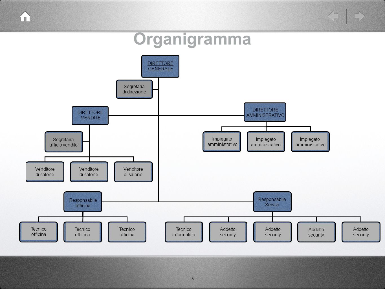 Organigramma DIRETTORE GENERALE VENDITE AMMINISTRATIVO Segretaria