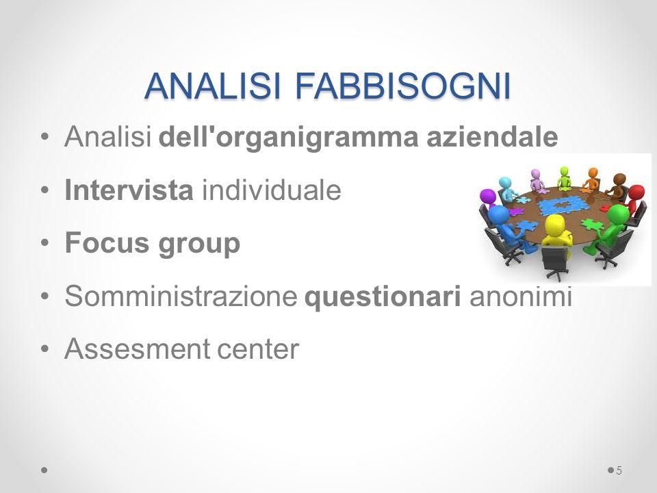 ANALISI FABBISOGNI Analisi dell organigramma aziendale