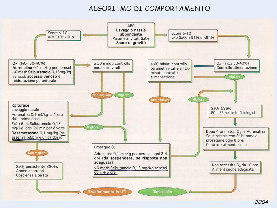ALGORITMO DI COMPORTAMENTO