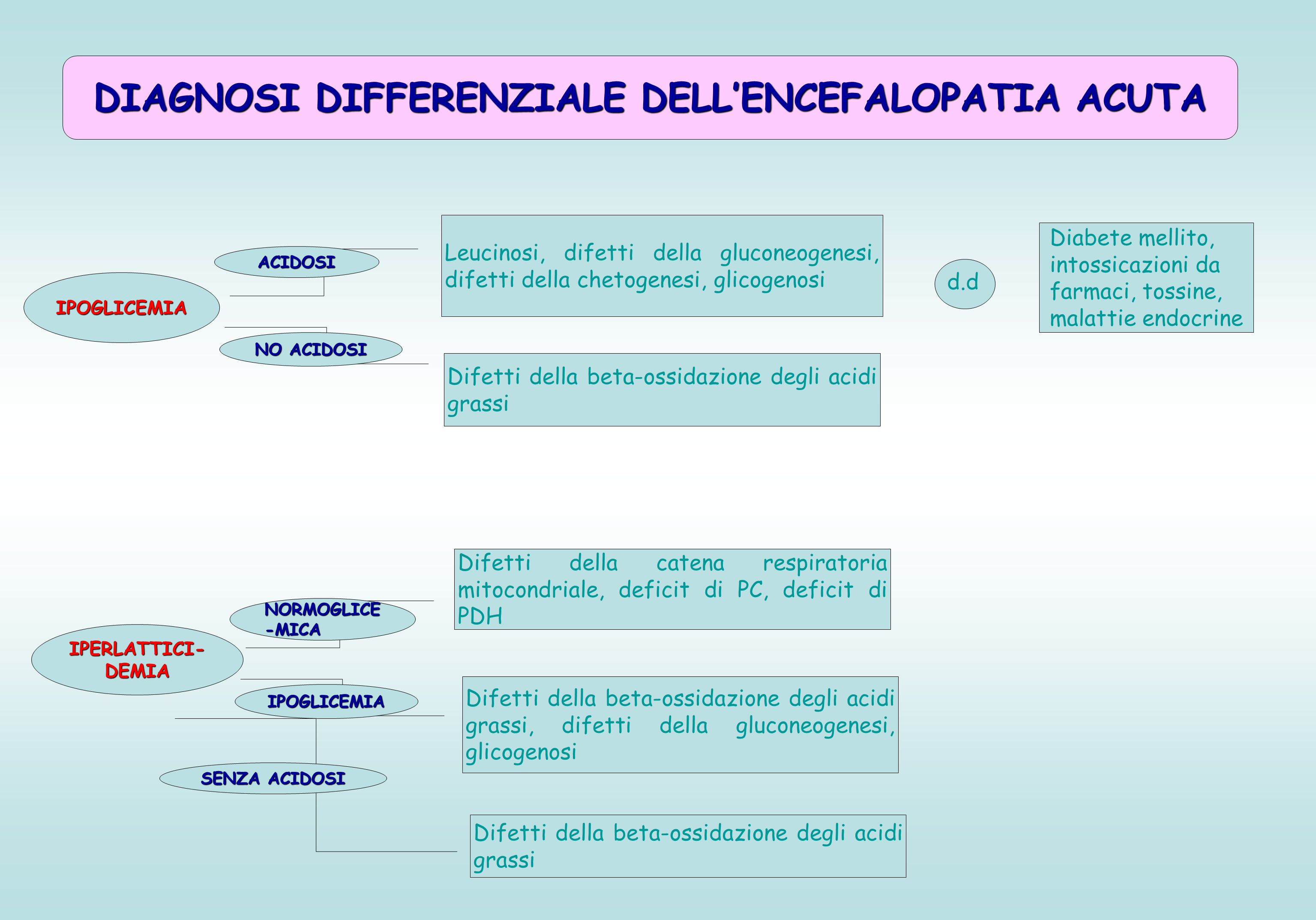 DIAGNOSI DIFFERENZIALE DELL'ENCEFALOPATIA ACUTA