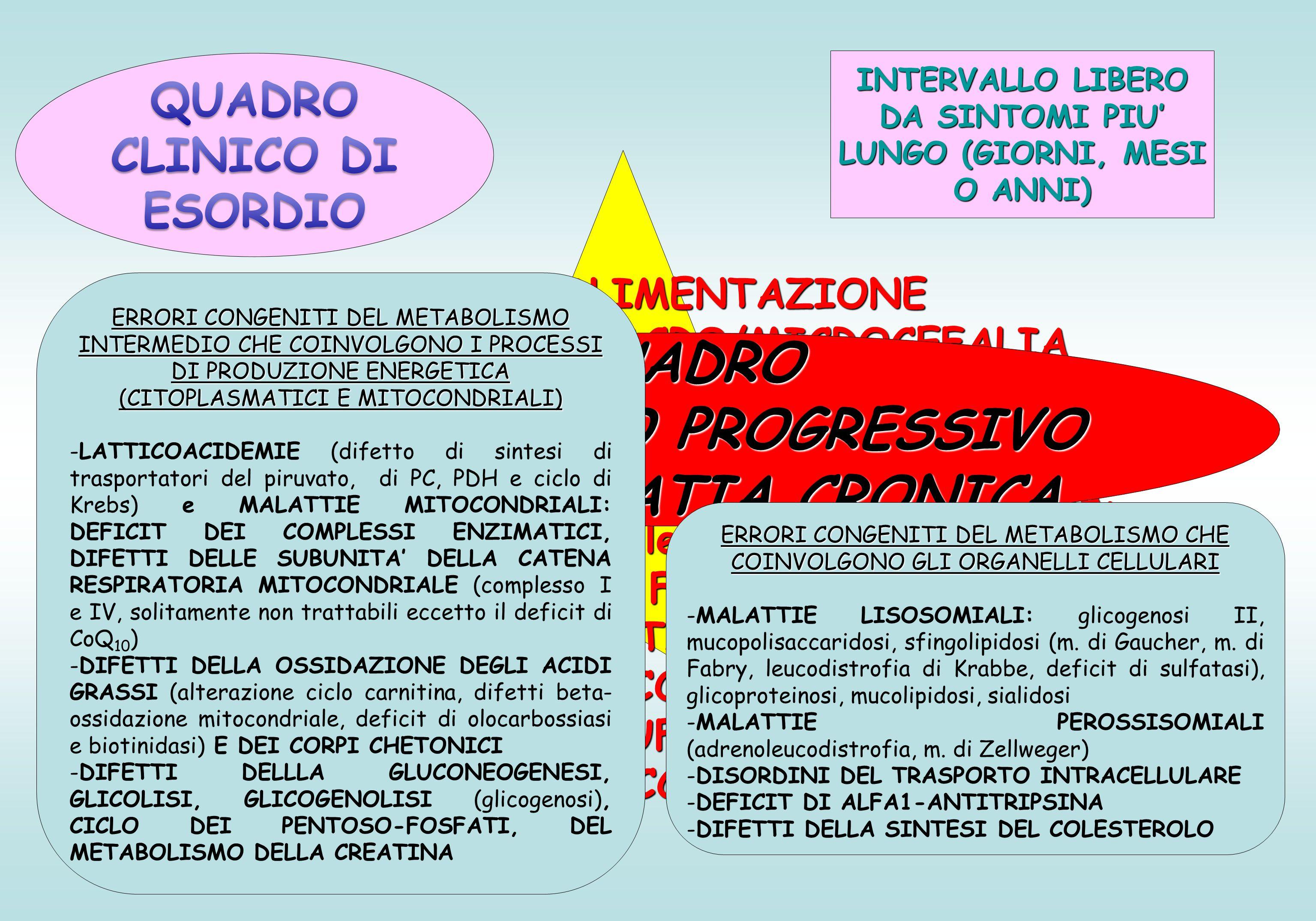 INTERVALLO LIBERO DA SINTOMI PIU' LUNGO (GIORNI, MESI O ANNI)