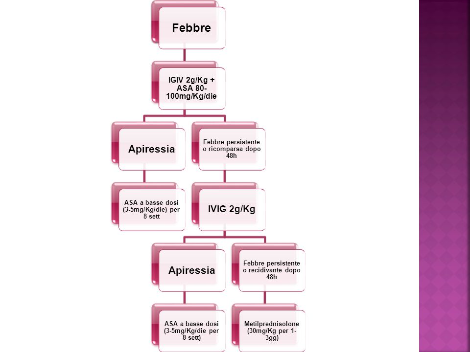 Febbre Apiressia IVIG 2g/Kg IGIV 2g/Kg + ASA 80-100mg/Kg/die