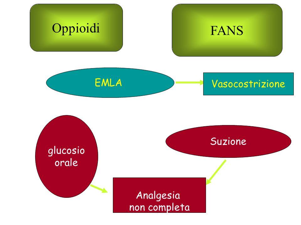 Oppioidi FANS EMLA Vasocostrizione glucosio Suzione orale Analgesia