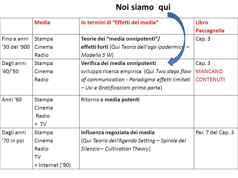 Noi siamo qui Media In termini di Effetti dei media