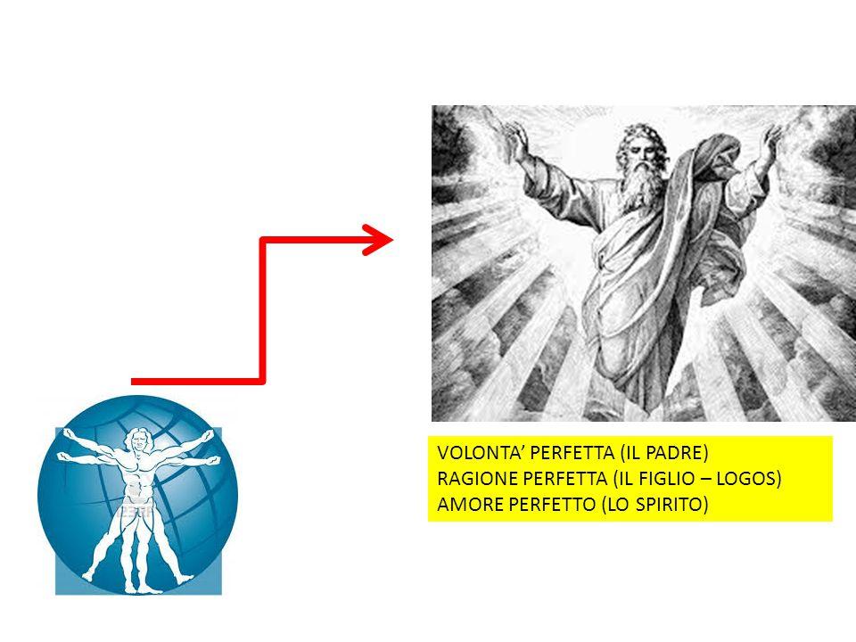 VOLONTA' PERFETTA (IL PADRE) RAGIONE PERFETTA (IL FIGLIO – LOGOS)