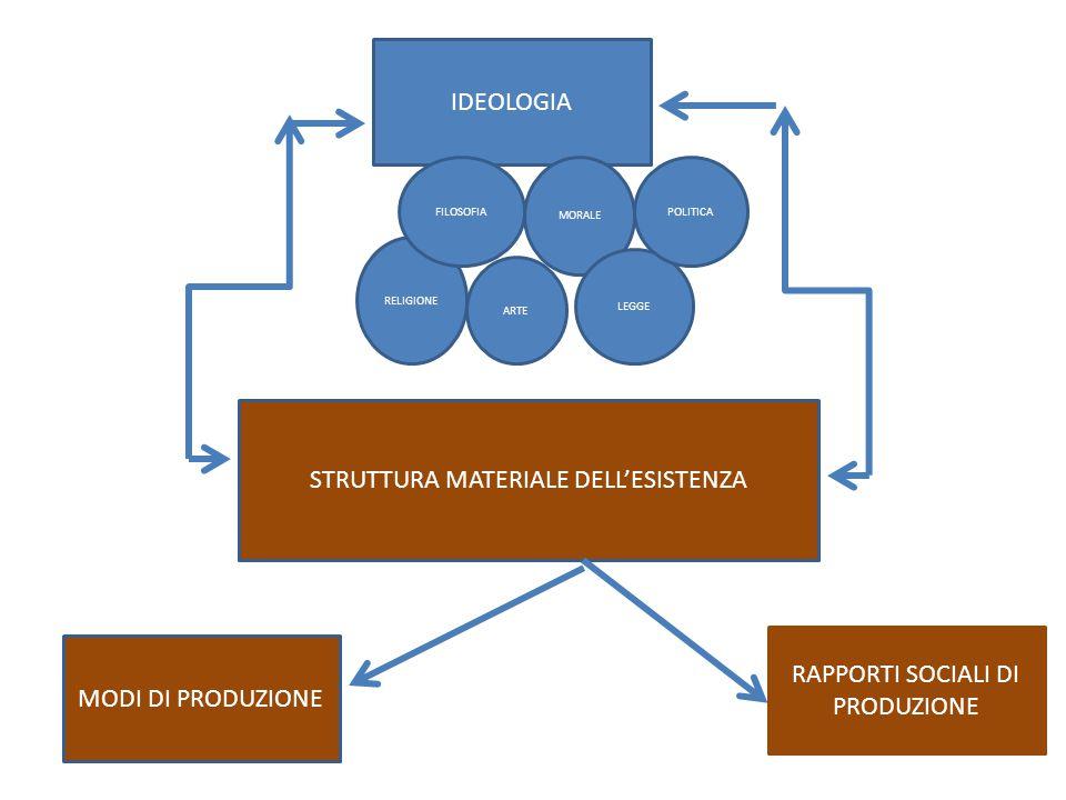 STRUTTURA MATERIALE DELL'ESISTENZA