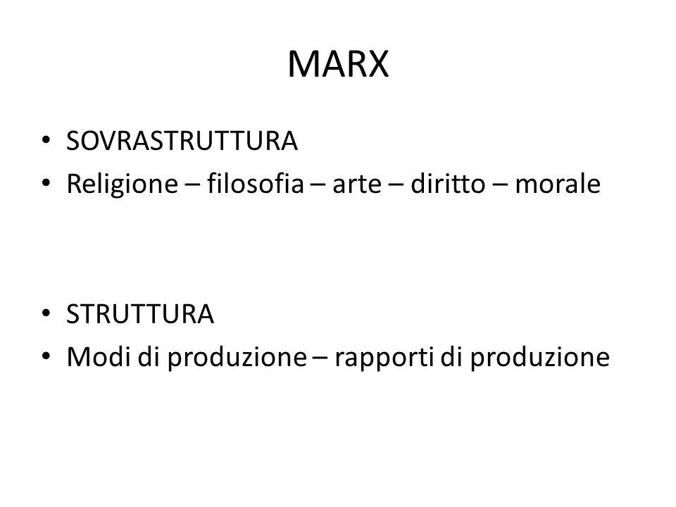 MARX SOVRASTRUTTURA Religione – filosofia – arte – diritto – morale