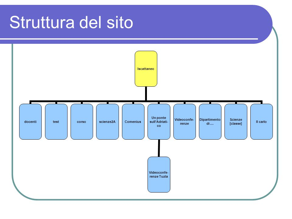 Struttura del sito Il sito è articolato in un sito principale e una serie di sottositi dei quali alcuni ad accesso ristretto.