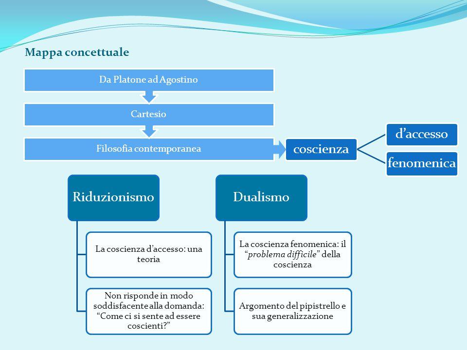 Riduzionismo Dualismo Mappa concettuale
